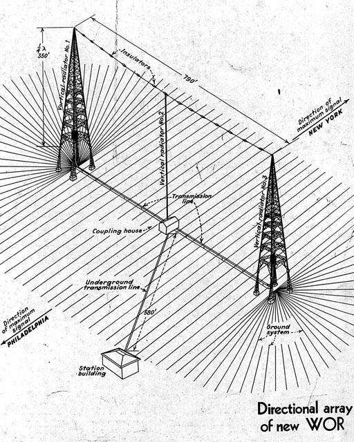 Jim Hawkins WOR Transmitter Tour